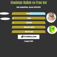 Stanislav Kulish vs Fran Sol h2h player stats