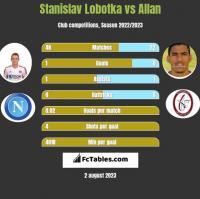 Stanislav Lobotka vs Allan h2h player stats