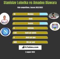 Stanislav Lobotka vs Amadou Diawara h2h player stats