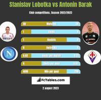 Stanislav Lobotka vs Antonin Barak h2h player stats