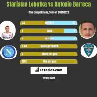 Stanislav Lobotka vs Antonio Barreca h2h player stats
