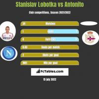 Stanislav Lobotka vs Antonito h2h player stats