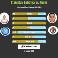 Stanislav Lobotka vs Anuar h2h player stats