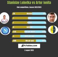Stanislav Lobotka vs Artur Ionita h2h player stats