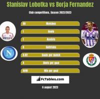 Stanislav Lobotka vs Borja Fernandez h2h player stats