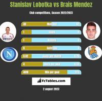 Stanislav Lobotka vs Brais Mendez h2h player stats