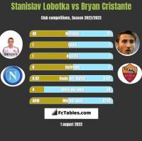 Stanislav Lobotka vs Bryan Cristante h2h player stats