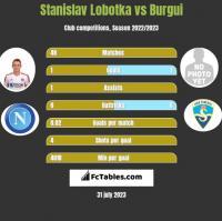 Stanislav Lobotka vs Burgui h2h player stats