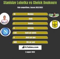 Stanislav Lobotka vs Cheick Doukoure h2h player stats