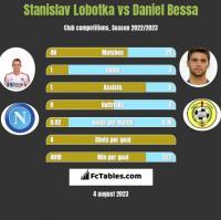 Stanislav Lobotka vs Daniel Bessa h2h player stats