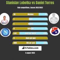 Stanislav Lobotka vs Daniel Torres h2h player stats