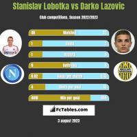 Stanislav Lobotka vs Darko Lazovic h2h player stats