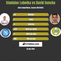 Stanislav Lobotka vs David Concha h2h player stats