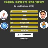 Stanislav Lobotka vs David Zurutuza h2h player stats