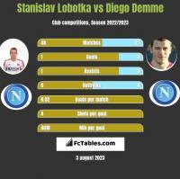 Stanislav Lobotka vs Diego Demme h2h player stats