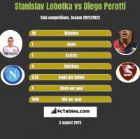 Stanislav Lobotka vs Diego Perotti h2h player stats