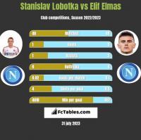 Stanislav Lobotka vs Elif Elmas h2h player stats