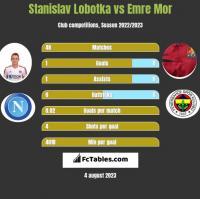 Stanislav Lobotka vs Emre Mor h2h player stats
