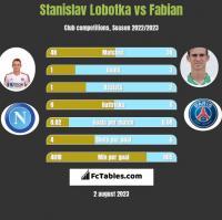 Stanislav Lobotka vs Fabian h2h player stats