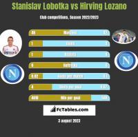 Stanislav Lobotka vs Hirving Lozano h2h player stats