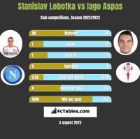 Stanislav Lobotka vs Iago Aspas h2h player stats