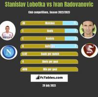 Stanislav Lobotka vs Ivan Radovanovic h2h player stats