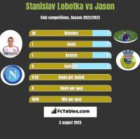 Stanislav Lobotka vs Jason h2h player stats