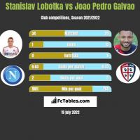 Stanislav Lobotka vs Joao Pedro Galvao h2h player stats