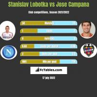 Stanislav Lobotka vs Jose Campana h2h player stats