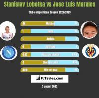 Stanislav Lobotka vs Jose Luis Morales h2h player stats