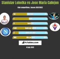 Stanislav Lobotka vs Jose Maria Callejon h2h player stats