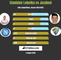 Stanislav Lobotka vs Jozabed h2h player stats