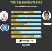 Stanislav Lobotka vs Keko h2h player stats