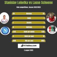 Stanislav Lobotka vs Lasse Schoene h2h player stats