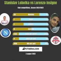 Stanislav Lobotka vs Lorenzo Insigne h2h player stats