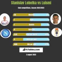Stanislav Lobotka vs Luismi h2h player stats
