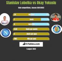 Stanislav Lobotka vs Okay Yokuslu h2h player stats