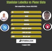 Stanislav Lobotka vs Pione Sisto h2h player stats