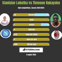 Stanislav Lobotka vs Tiemoue Bakayoko h2h player stats