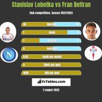 Stanislav Lobotka vs Fran Beltran h2h player stats