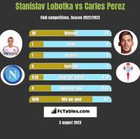 Stanislav Lobotka vs Carles Perez h2h player stats