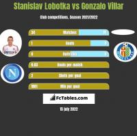 Stanislav Lobotka vs Gonzalo Villar h2h player stats