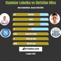 Stanislav Lobotka vs Christian Oliva h2h player stats
