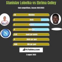 Stanislav Lobotka vs Ebrima Colley h2h player stats