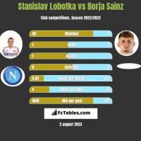 Stanislav Lobotka vs Borja Sainz h2h player stats