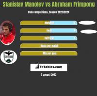 Stanislav Manolev vs Abraham Frimpong h2h player stats