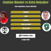 Stanislav Manolev vs Anton Nedyalkov h2h player stats