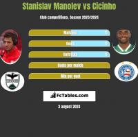 Stanislav Manolev vs Cicinho h2h player stats