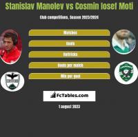 Stanislav Manolev vs Cosmin Iosef Moti h2h player stats