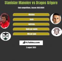 Stanislav Manolev vs Dragos Grigore h2h player stats